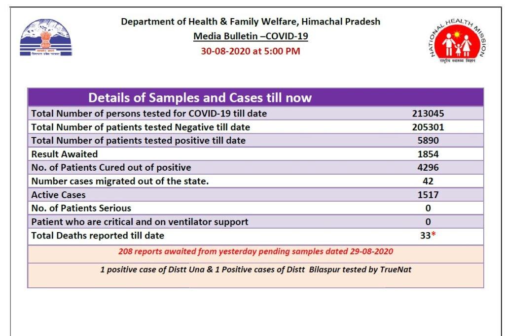 Himachal Pradesh COVID19 Updates