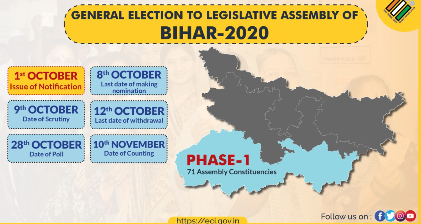 Bihar Election 2020: First Phase Nominations begins