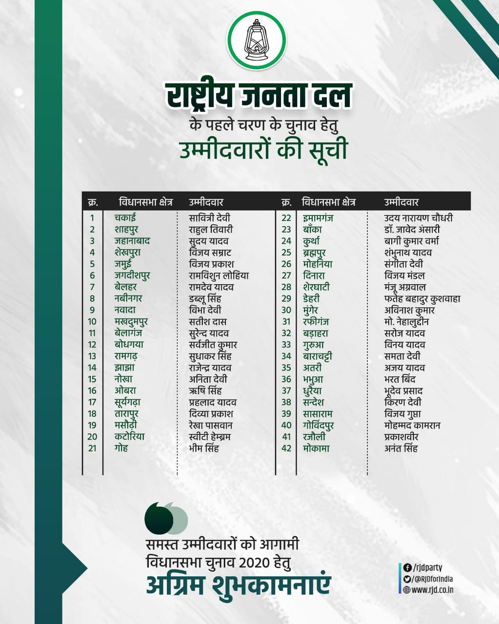 #Breaking: RJD releases first list of candidates for Bihar Elections 2020