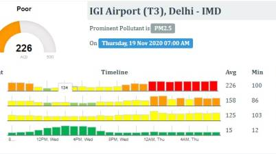 Air quality index of Delhi