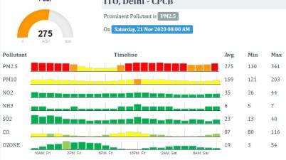 Air quality index of Delhi, Air Quality is getting worst