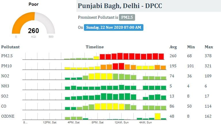 Air pollution in Delhi: Air quality index of Delhi, Air Quality remains Poor